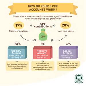 Cpf Special Account Ceiling here s what different groups of singaporeans should take note of to maximize their cpf savings