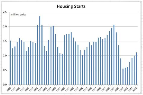 Housing Starts by Two Major Reasons For Economy Forbes