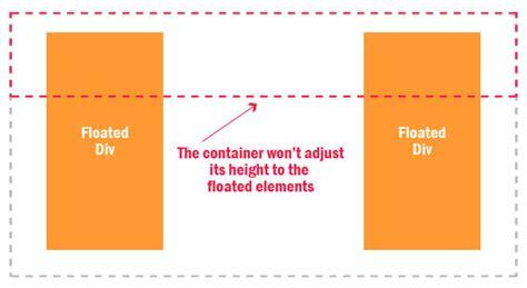 html div float solving css float s problem onlywebpro