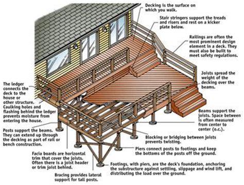 porch building plans how to design a deck doityourself