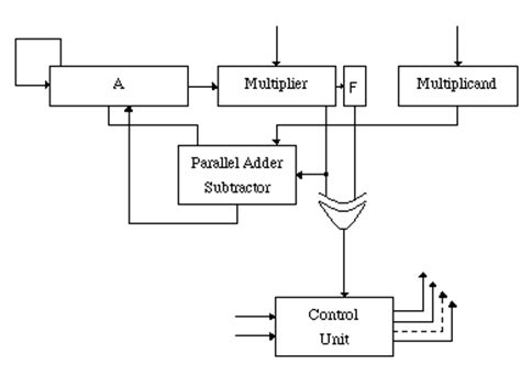 booth encoder design lab assignment 2