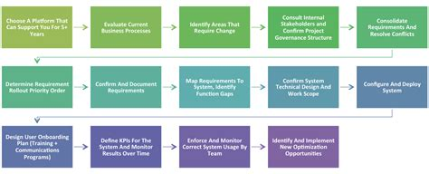 implementation methodology template implementation methodology template gallery template