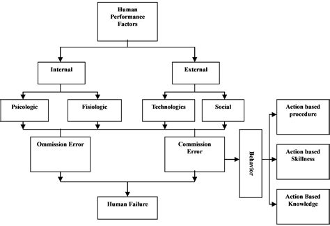a human error approach to aviation analysis the human factors analysis and classification system books image gallery human error analysis