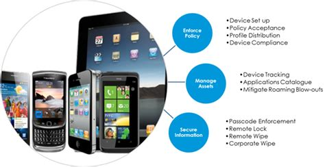 mobile device security management managed mobility services mobility management solutions
