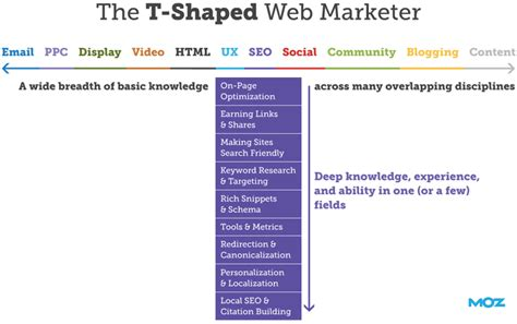 t shaped are you a t shaped marketer smart insights