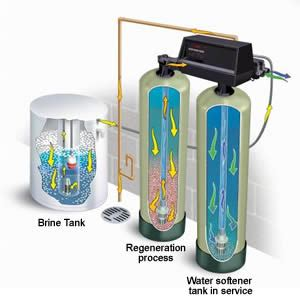 how does a water softener work diagram how do water softeners work how does a water softener work