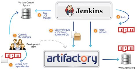 best continuous integration tool continuous integration flow diagram continuous integration