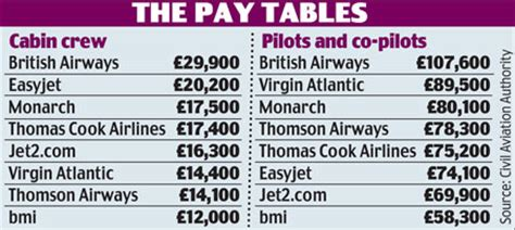 Jet2 Cabin Crew Salary by Pilots Take Pay Cut To Help Save Ba This Is Money