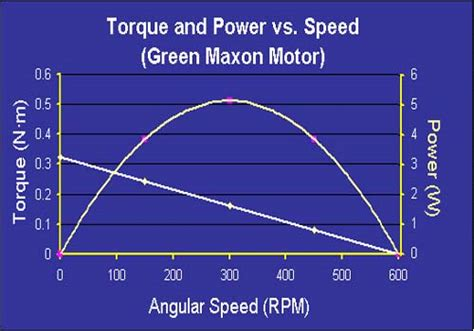 dc motor stall torque brushless motor specs to maximize stall torque