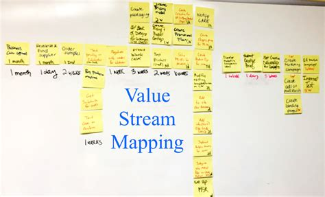 value mapping template how value mapping can help your agile journey bpi