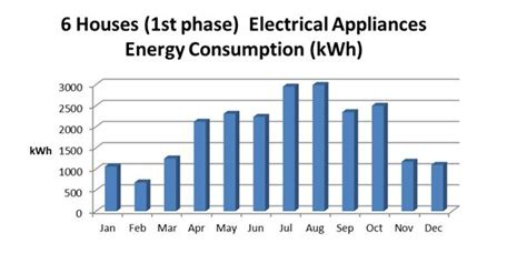 average kwh usage per year kwh and hence the average consumption per house would be