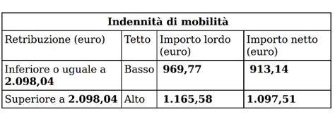 indennit 224 di mobilit 224 inps 2014 importo soldioggi