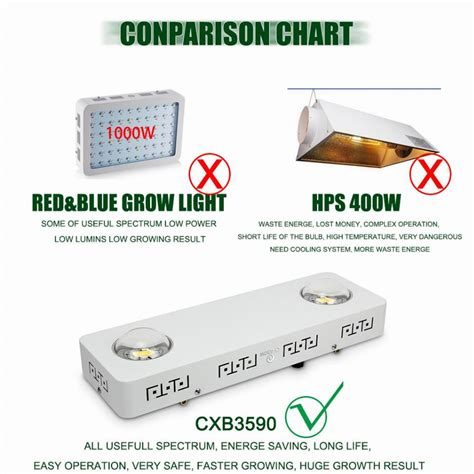 best cob grow light 2017 best cob led grow light 2017 for indoor gardens reviews