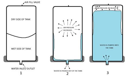 water pressure tank diagram pressure parts diagram well parts diagram