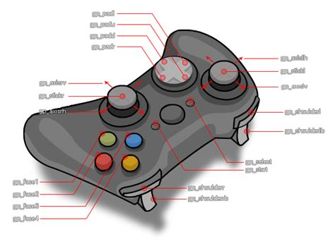 game controller layout gamepad input
