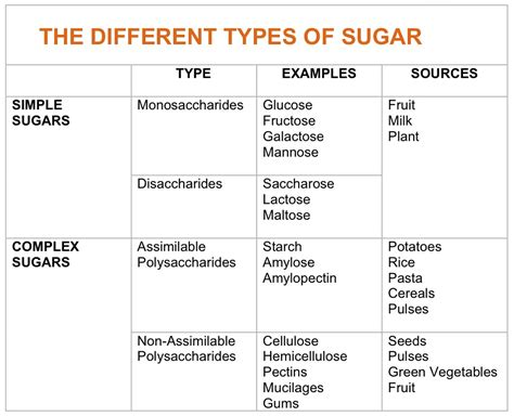 carbohydrates table what are refined carbs list exles of refined