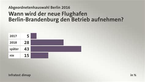 wann bundestagswahlen abgeordnetenhauswahl berlin 2016