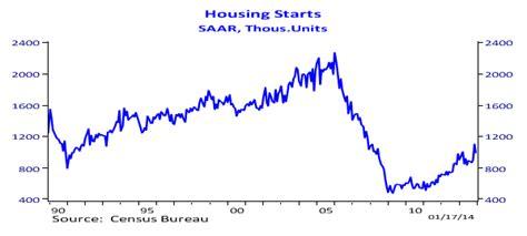 housing starts data new construction flagstaff homes blog