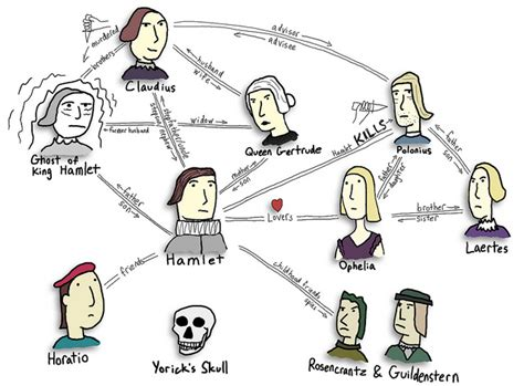 themes throughout hamlet hamlet character map by danallison via flickr setworks