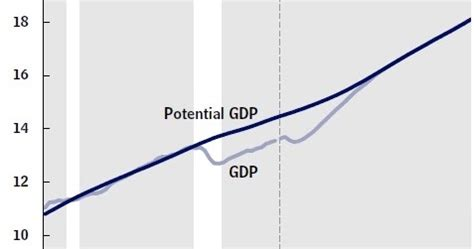 conversable economist: full recovery by 2018, says the cbo