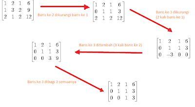 Aljabar Linear Element 1 8 adebaskara mari belajar eliminasi gauss