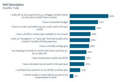 seattle residents' thoughts on financial planning and