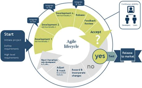 agile scrum project management, agile scrum project