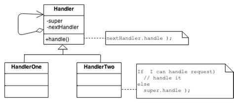 design pattern sourcemaking chain of responsibility