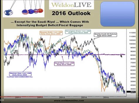 bca currency lewitt s bca 2016 stagflation currency wars surprises