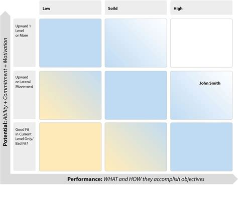 Proven Tools For Identifying And Developing Your Organization S Talent Pipeline Resources Talent Review Template