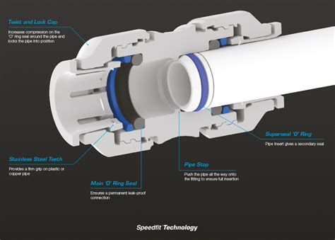 How To Use Push Fit Plumbing by Push Fit Plumbing Technology Difference In Plumbing Systems
