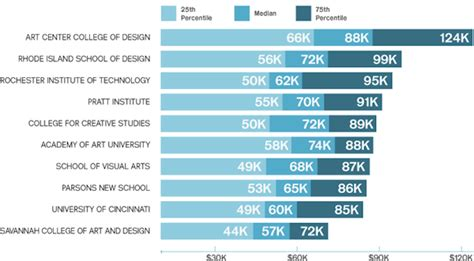 a creative employment snapshot of 2013 infographic designtaxi