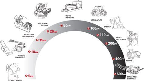 Vanbelt Conveyor v belt power transmission belt v belts hutchinson