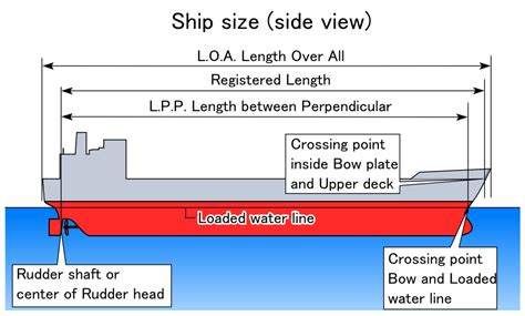 design waterline definition length between perpendiculars wikipedia
