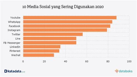 media sosial    digunakan  indonesia