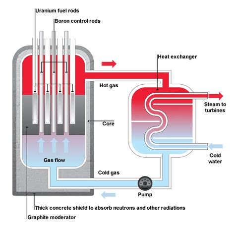 simple diagram of nuclear power plant renewable resources renewable resources bitesize