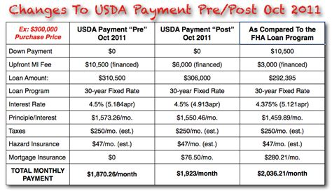 usda housing loan washington state usda home loan guidelines are about to change