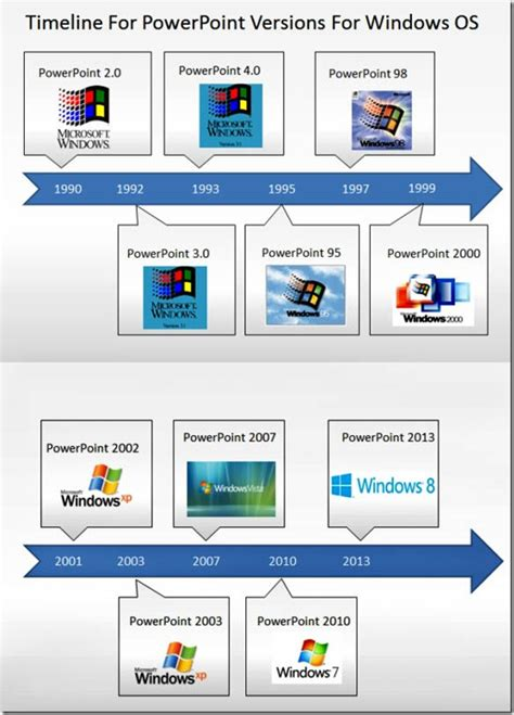 microsoft powerpoint themes history history of powerpoint the amazing facts you did not know