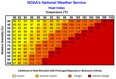 Heat Index Table ohio gov ocswa summer weather terms