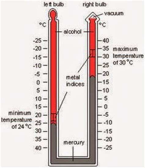 Termometer Maksimum Dan Minimum fcs fuat cepat selamat alat pengukur cuaca iklim dan cara kerjanya
