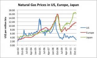 Price In Us Debunking The Us Emissions Myth It S The Economy Stupid