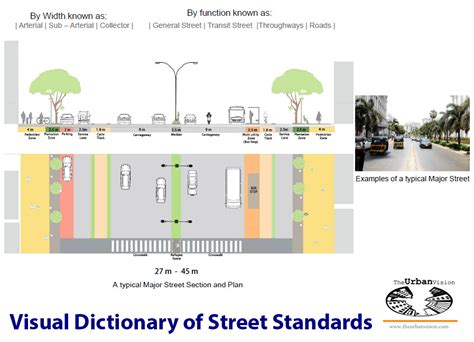geometric design criteria for urban streets livable street standards what is a major road