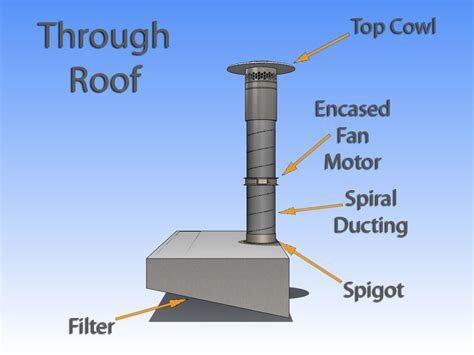 through roof extractor fans extraction canopy uk