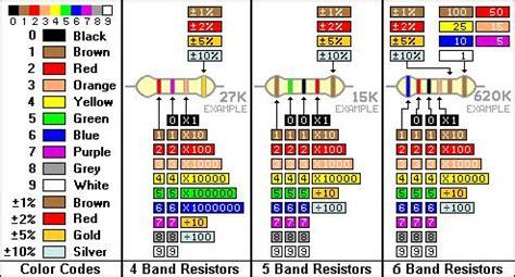 4k7 resistor colour code rezystor bezpiecznikowy rozszyfrowanie wartości elektroda pl