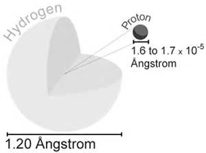 Diameter Of Proton Visuals Rutherford S Hydrogen Atom