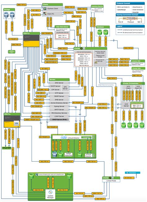 layout server view html network port diagram for vsphere 6 x eric sloof ntpro nl
