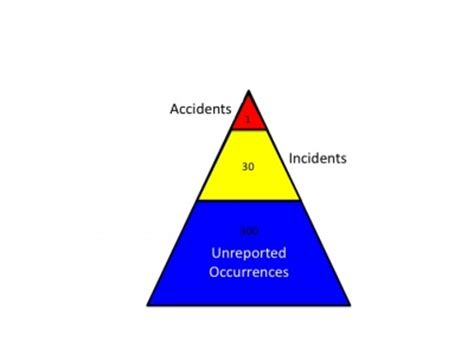 heinrich accident pyramid pictures to pin on pinterest