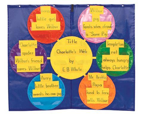 venn diagram pocket chart using graphic organizers in the classroom freshplans