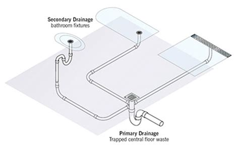 Australian Standards Plumbing And Drainage by How To Design A Bathroom Drainage System Quartz By Aco