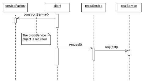 remote proxy pattern java exle the proxy pattern